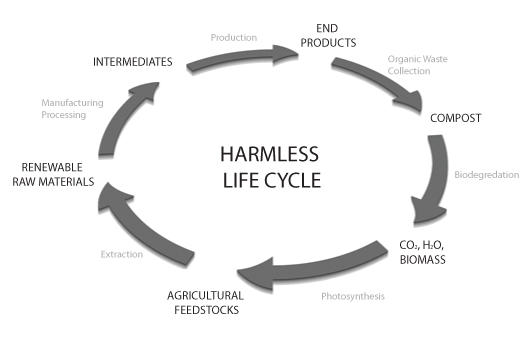 Harmless Life Cycle